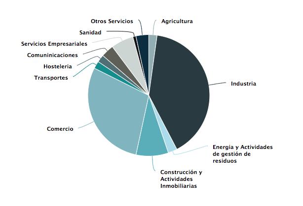 informe cepyme500_distribución sectorial empresas